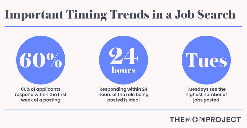 Important timing trends in a job search