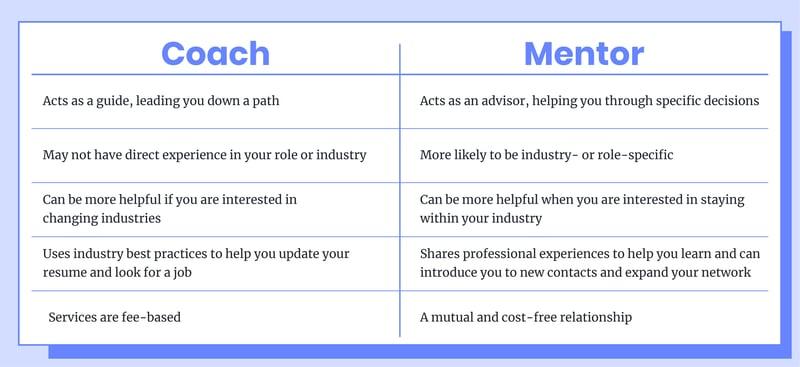 qualities of a coach versus a mentor