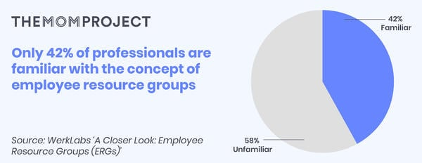 Only 42% of professionals are familiar with the concept of employee resource groups