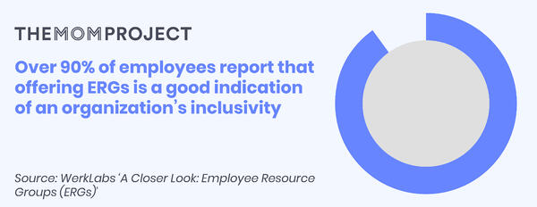 Over 90% of employees report that offering ERGs is a good indication of an organization's inclusivity