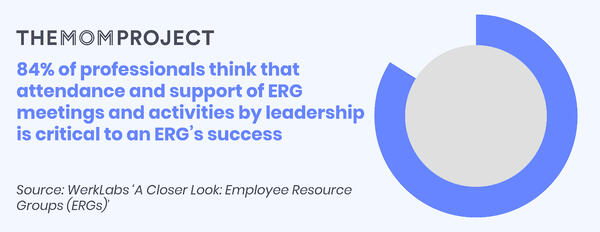 84% of professionals think that attendance and support of ERG meetings and activities by leadership is critical to an ERGs success