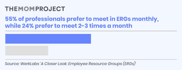 55% of professionals prefer to meet in ERGs monthly, while 24% prefer to meet 2-3 times per month