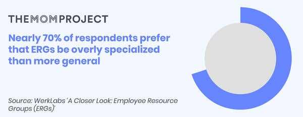 Nearly 70% of respondents prefer that ERGs be overly specialized than more general