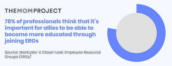 78% of professionals think that it's important for allies to become more educated through joining ERGs