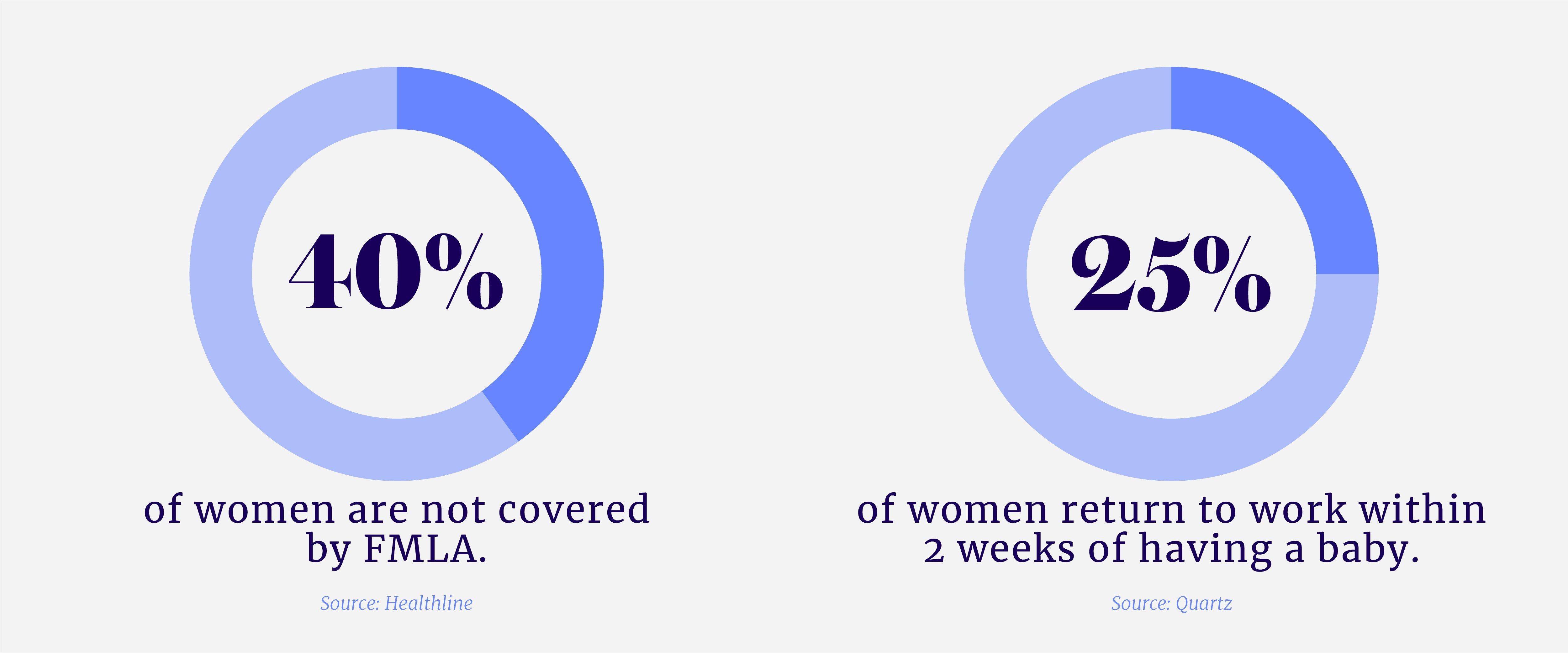 maternity leave stats