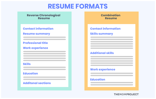 Example of Reverse Chronological Resume and Combination Resume Formats