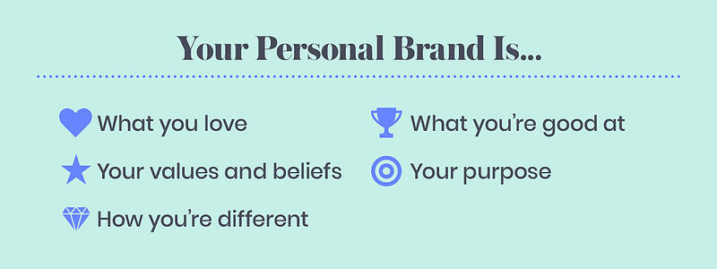 Your Personal Brand Is...